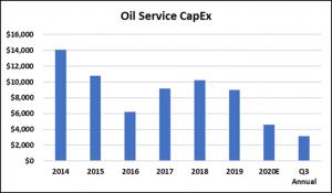 2020-3rd qtr capex